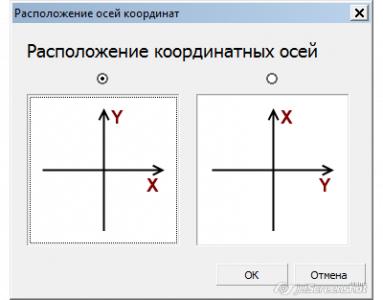 расположение осей координат